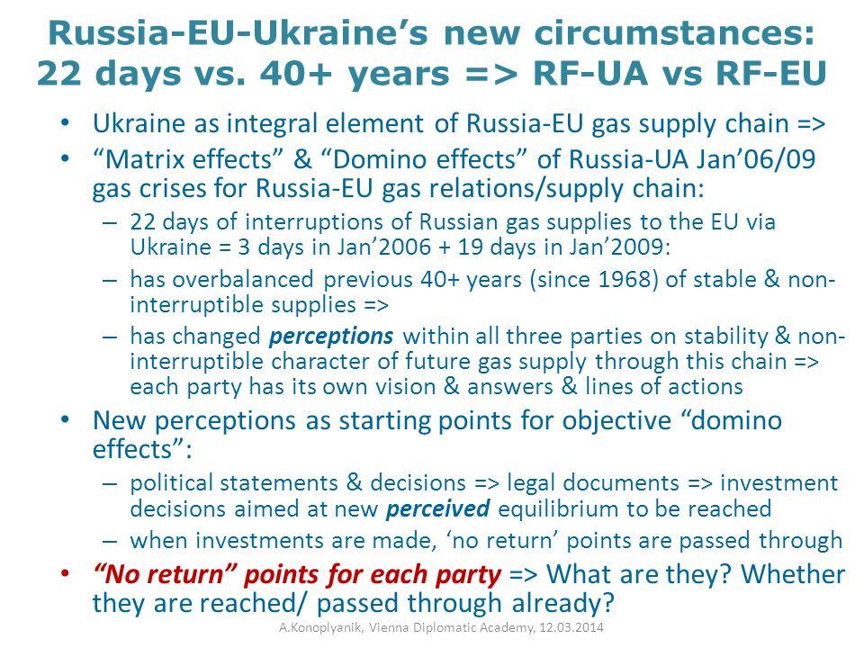 "Russia-EU-Ukraine's new circumstances: 22 days vs. 40+ years => RF-UA vs RF-EU Ukraine as integral element of Russia-EU gas supply chain => ""Matrix ef"