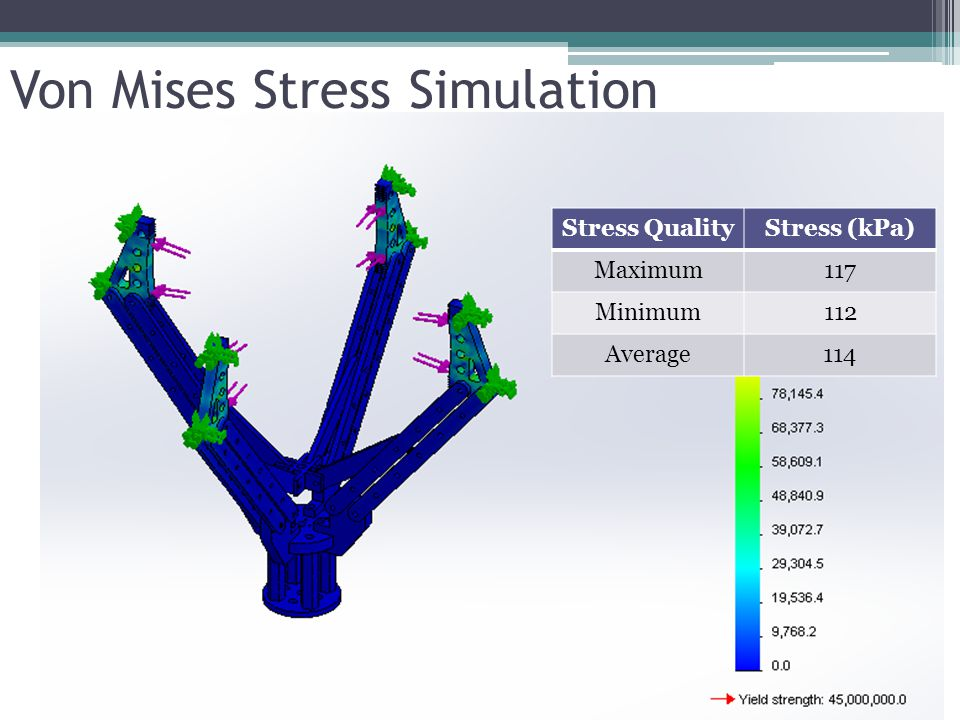 Von Mises Stress Simulation Stress QualityStress (kPa) Maximum117 Minimum112 Average114