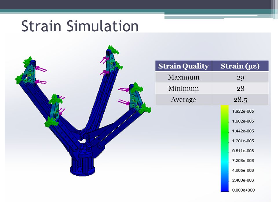 Strain Simulation Strain QualityStrain (µε) Maximum29 Minimum28 Average28.5