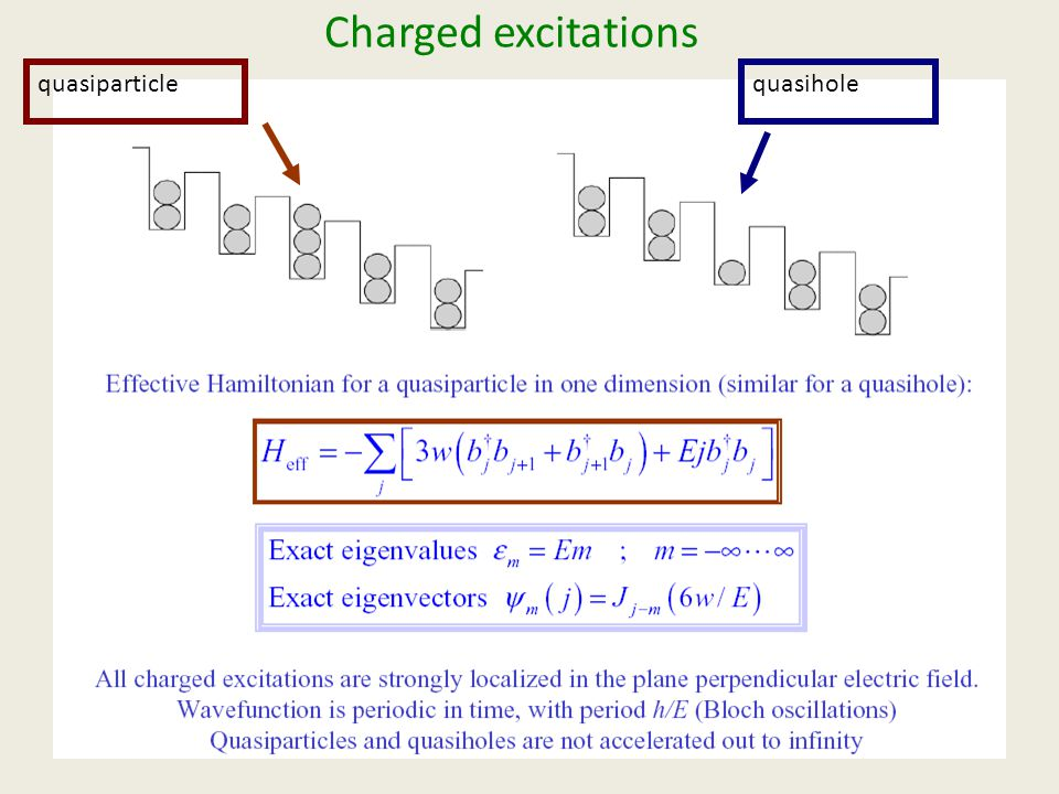 Charged excitations quasiparticlequasihole