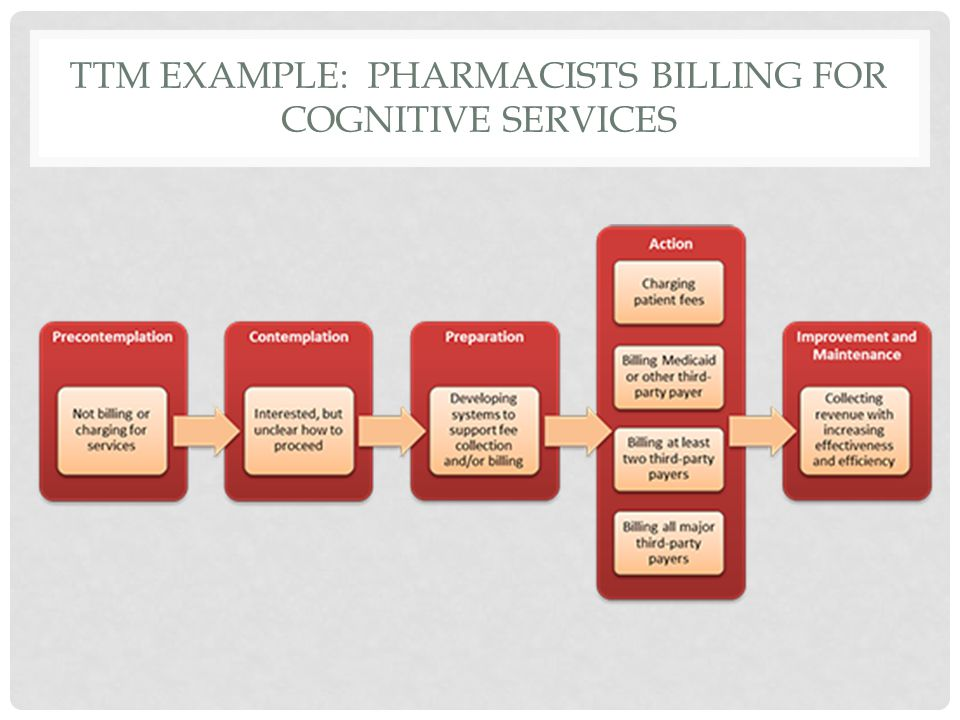 TTM EXAMPLE: PHARMACISTS BILLING FOR COGNITIVE SERVICES