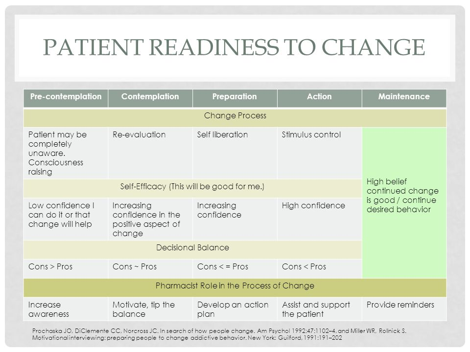 PATIENT READINESS TO CHANGE Pre-contemplationContemplationPreparationActionMaintenance Change Process Patient may be completely unaware.