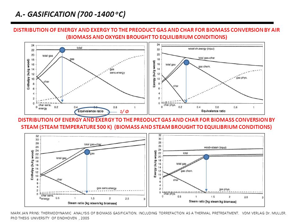 BIOMASSGASIFICATION MHV GAS LHV GAS STEAM OR OXYGEN AIR SYNTHESIS OR CONVERSION FUEL CELLS TURBINES ENGINE BOILER METHANOL ETHERS DIESEL GASOLINE HYDROGEN AMMONIA ELECTRICITY HEAT OPERATIONAL BIOMASS GASIFIERS GÜSSING: 2 MWe, STEAM, AUSTRIA HARBOØRE: 1.3 MWe, AIR, DENMARK ARBRE: 8 MWe, AIR, UK A.- GASIFICATION (700 -1400 o C)