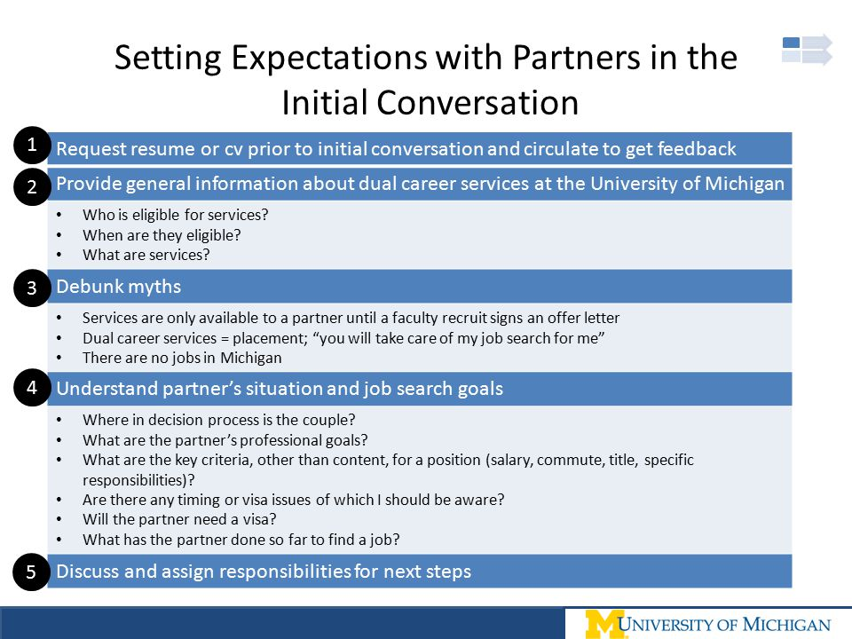 Setting Expectations with Partners in the Initial Conversation Request resume or cv prior to initial conversation and circulate to get feedback Provid