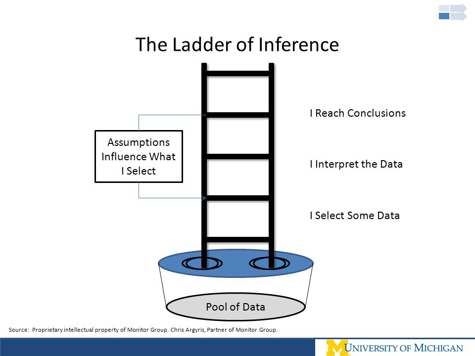The Ladder of Inference Pool of Data I Select Some Data I Interpret the Data I Reach Conclusions Assumptions Influence What I Select Source: Proprieta