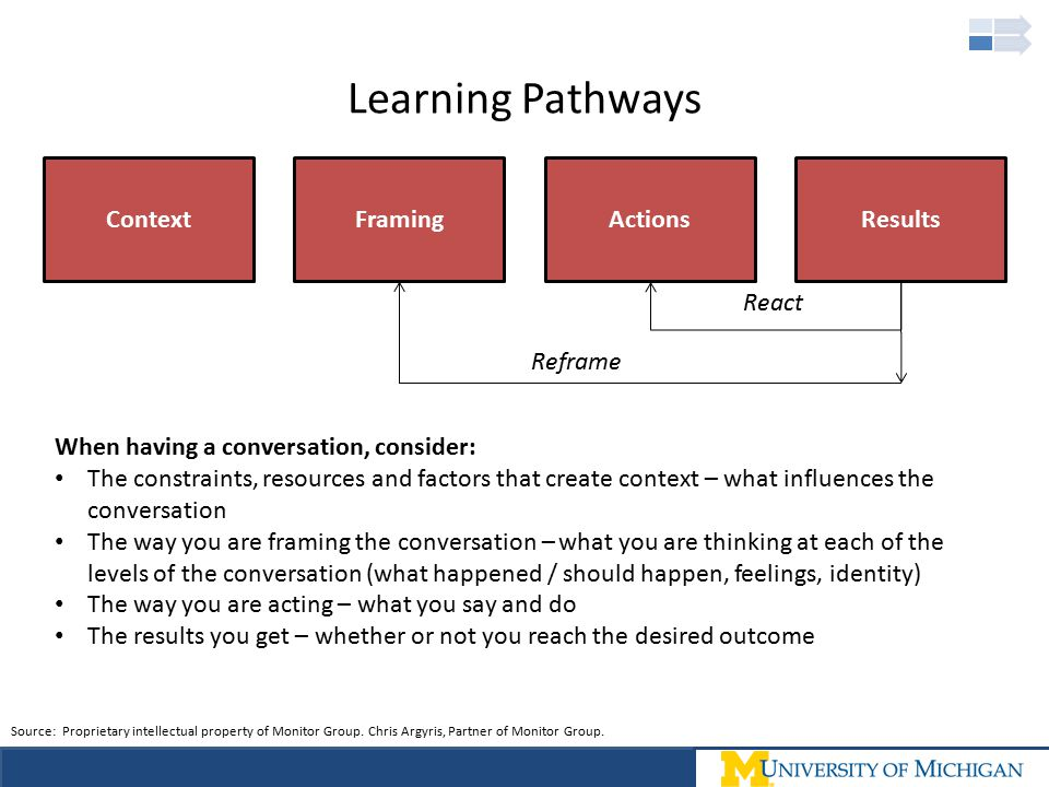 Learning Pathways ContextFramingActionsResults React Reframe When having a conversation, consider: The constraints, resources and factors that create