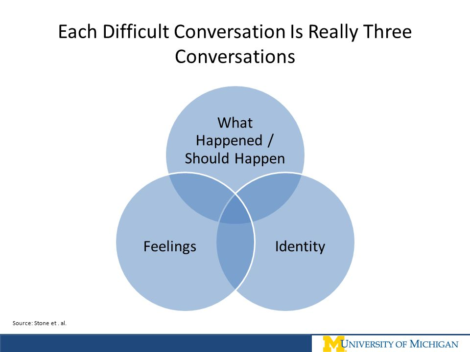 Each Difficult Conversation Is Really Three Conversations What Happened / Should Happen IdentityFeelings Source: Stone et. al.