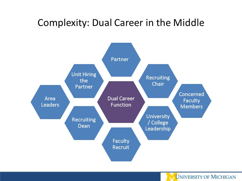 Complexity: Dual Career in the Middle Dual Career Function Partner Faculty Recruit Recruiting Chair Recruiting Dean University / College Leadership Un