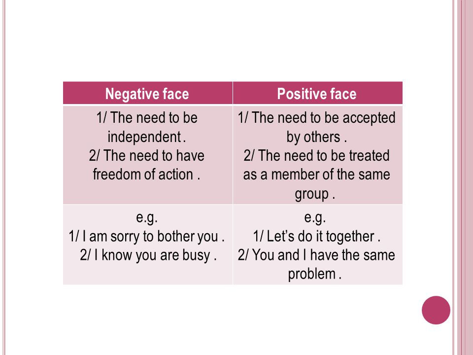 Positive faceNegative face 1/ The need to be accepted by others. 2/ The need to be treated as a member of the same group. 1/ The need to be independen