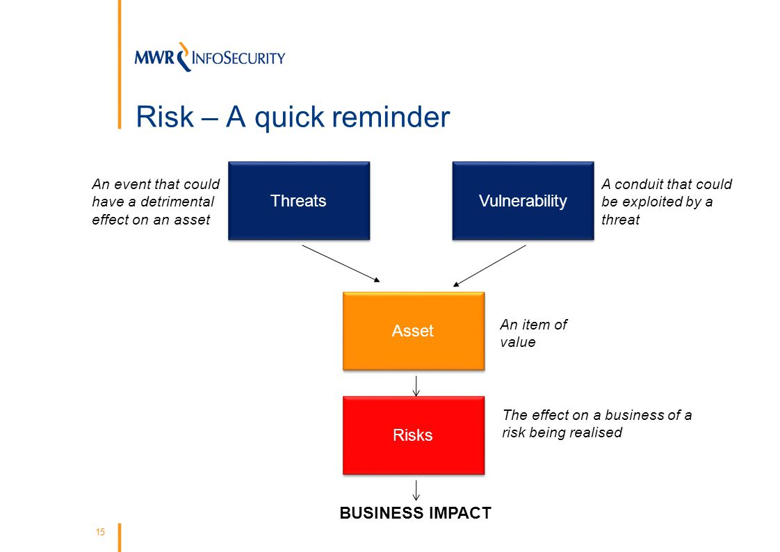 15 Risk – A quick reminder An event that could have a detrimental effect on an asset A conduit that could be exploited by a threat An item of value The effect on a business of a risk being realised BUSINESS IMPACT Asset Threats Vulnerability Risks