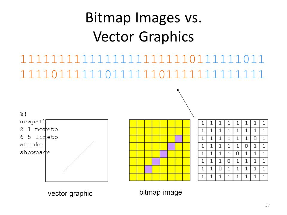 37 Bitmap Images vs. Vector Graphics 11111111111111111111110111111011 11110111111011111101111111111111 %! newpath 2 1 moveto 6 5 lineto stroke showpag