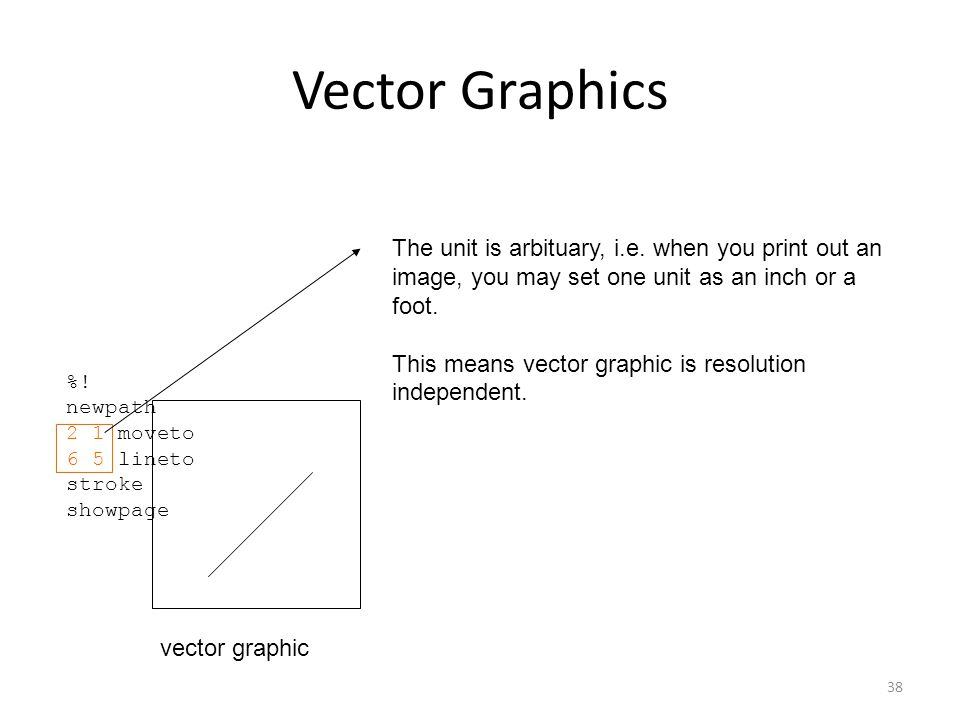 38 Vector Graphics %! newpath 2 1 moveto 6 5 lineto stroke showpage vector graphic The unit is arbituary, i.e. when you print out an image, you may se