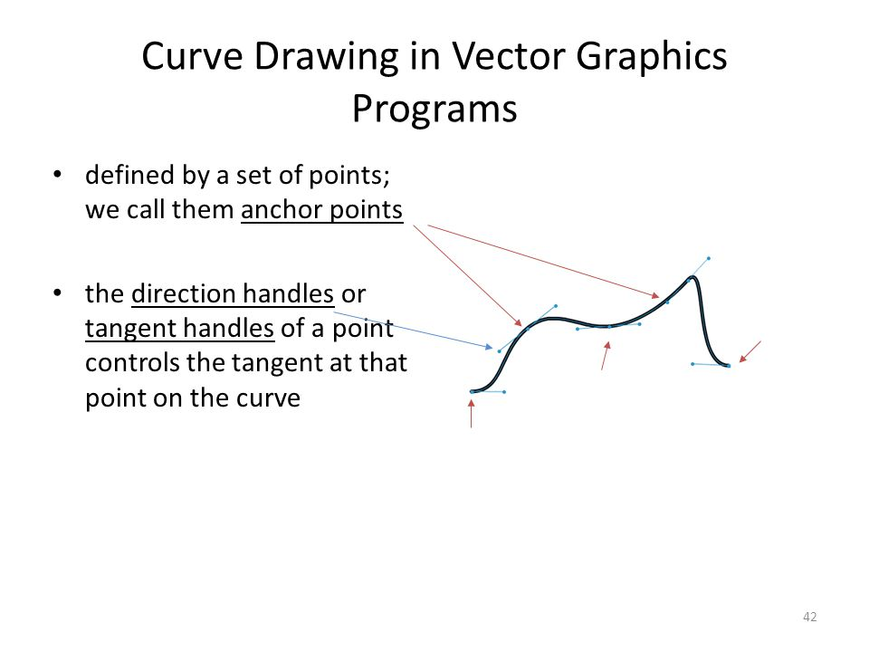 42 Curve Drawing in Vector Graphics Programs defined by a set of points; we call them anchor points the direction handles or tangent handles of a poin