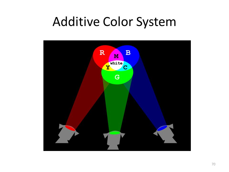 Additive Color System 70
