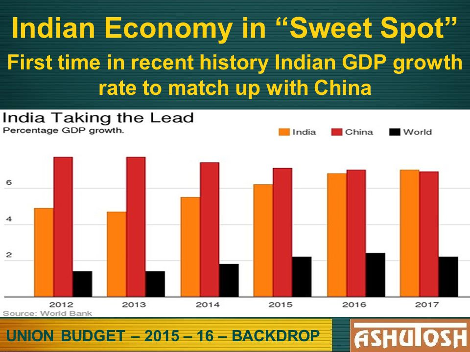UNION BUDGET – 2015 – 16 – BACKDROP Indian Economy in Sweet Spot First time in recent history Indian GDP growth rate to match up with China