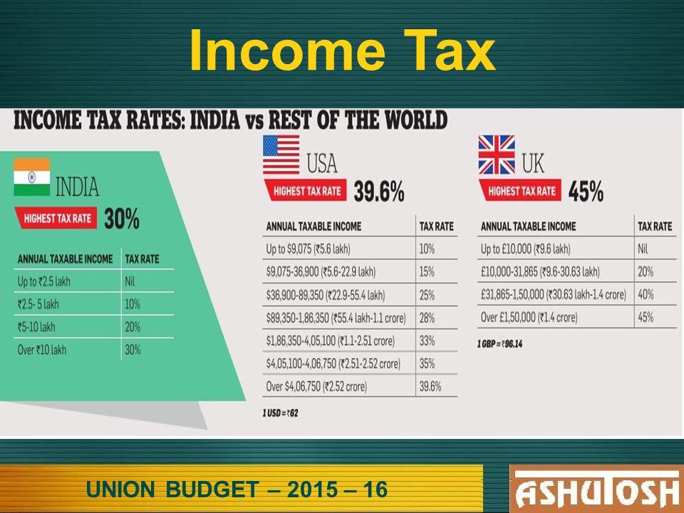 UNION BUDGET – 2015 – 16 Income Tax