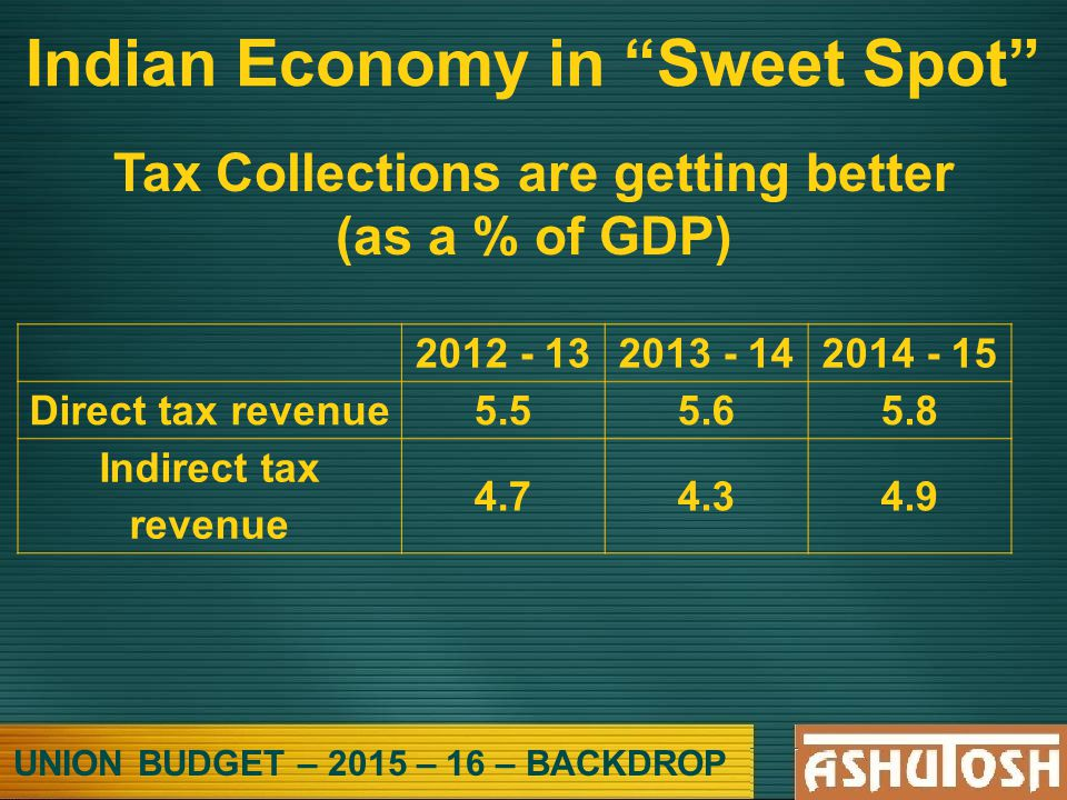 UNION BUDGET – 2015 – 16 – BACKDROP Indian Economy in Sweet Spot Tax Collections are getting better (as a % of GDP) 2012 - 132013 - 142014 - 15 Direct tax revenue5.55.65.8 Indirect tax revenue 4.74.34.9