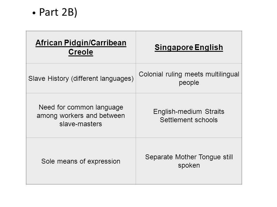 Part 2B) African Pidgin/Carribean Creole Singapore English Slave History (different languages) Colonial ruling meets multilingual people Need for common language among workers and between slave-masters English-medium Straits Settlement schools Sole means of expression Separate Mother Tongue still spoken