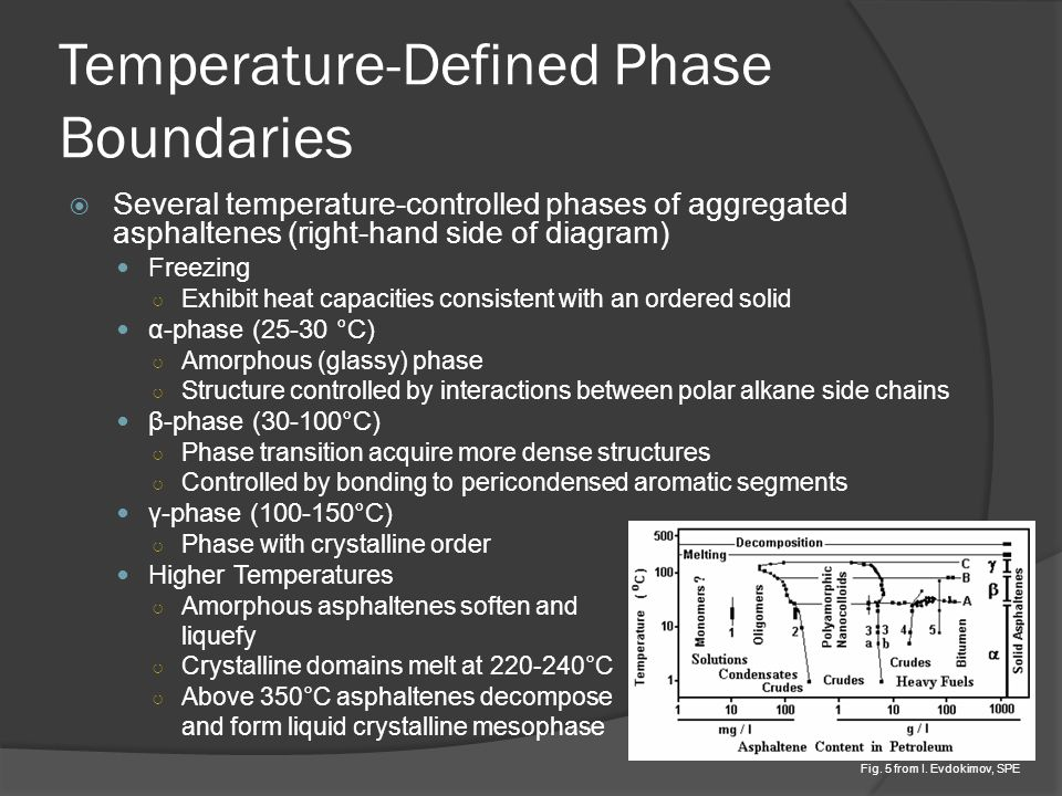 Temperature-Defined Phase Boundaries  Several temperature-controlled phases of aggregated asphaltenes (right-hand side of diagram) Freezing ○ Exhibit heat capacities consistent with an ordered solid α-phase (25-30 °C) ○ Amorphous (glassy) phase ○ Structure controlled by interactions between polar alkane side chains β-phase (30-100°C) ○ Phase transition acquire more dense structures ○ Controlled by bonding to pericondensed aromatic segments γ-phase (100-150°C) ○ Phase with crystalline order Higher Temperatures ○ Amorphous asphaltenes soften and liquefy ○ Crystalline domains melt at 220-240°C ○ Above 350°C asphaltenes decompose and form liquid crystalline mesophase Fig.