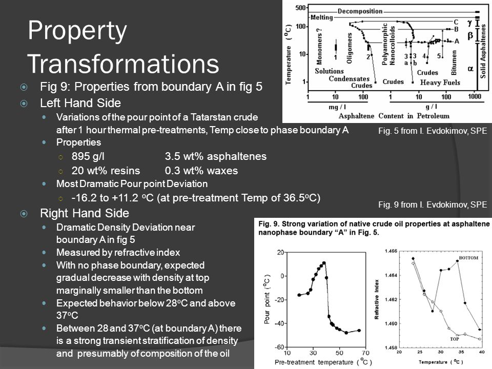Property Transformations  Fig 9: Properties from boundary A in fig 5  Left Hand Side Variations of the pour point of a Tatarstan crude after 1 hour thermal pre-treatments, Temp close to phase boundary A Properties ○ 895 g/l 3.5 wt% asphaltenes ○ 20 wt% resins0.3 wt% waxes Most Dramatic Pour point Deviation ○ -16.2 to +11.2 o C (at pre-treatment Temp of 36.5 o C)  Right Hand Side Dramatic Density Deviation near boundary A in fig 5 Measured by refractive index With no phase boundary, expected gradual decrease with density at top marginally smaller than the bottom Expected behavior below 28 o C and above 37 o C Between 28 and 37 o C (at boundary A) there is a strong transient stratification of density and presumably of composition of the oil Fig.
