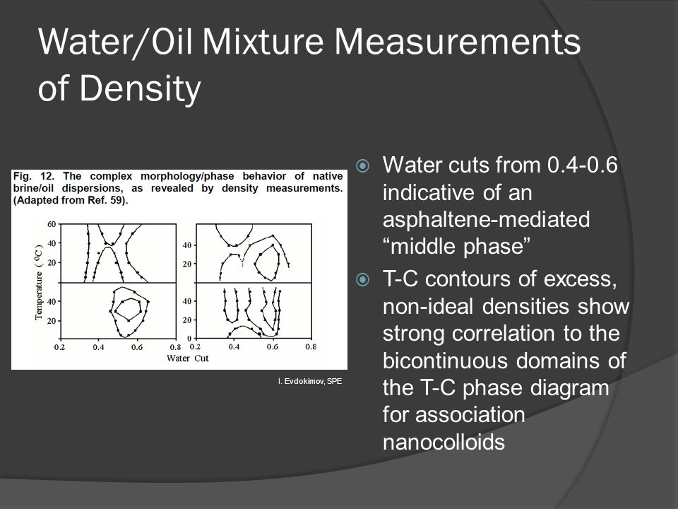 Water/Oil Mixture Measurements of Density  Water cuts from 0.4-0.6 indicative of an asphaltene-mediated middle phase  T-C contours of excess, non-ideal densities show strong correlation to the bicontinuous domains of the T-C phase diagram for association nanocolloids I.