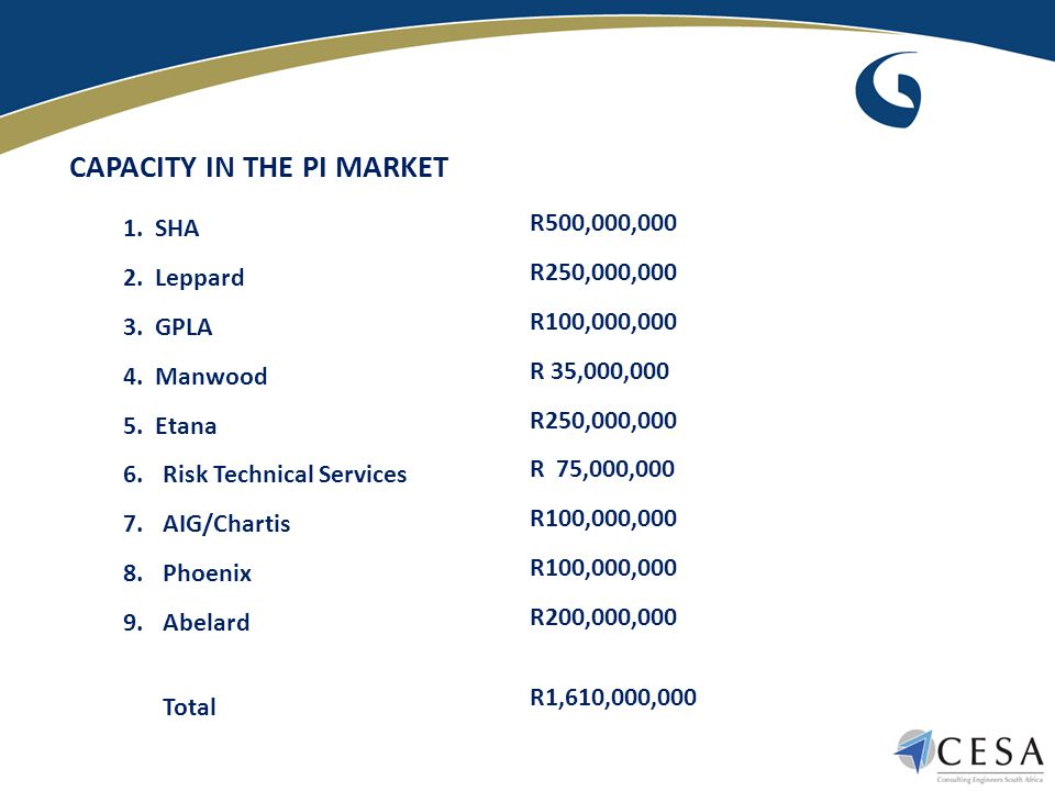 CAPACITY IN THE PI MARKET 1. SHA 2. Leppard 3. GPLA 4. Manwood 5. Etana 6.Risk Technical Services 7.AIG/Chartis 8.Phoenix 9.Abelard Total R500,000,000