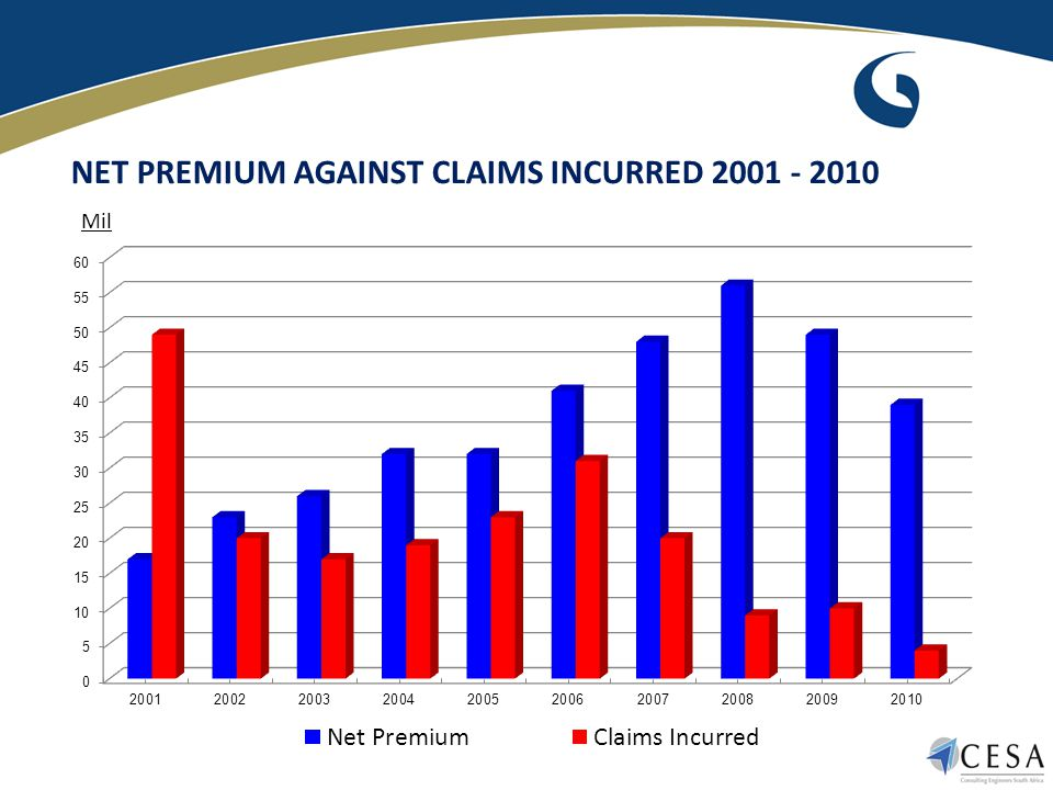 NET PREMIUM AGAINST CLAIMS INCURRED 2001 - 2010 Mil