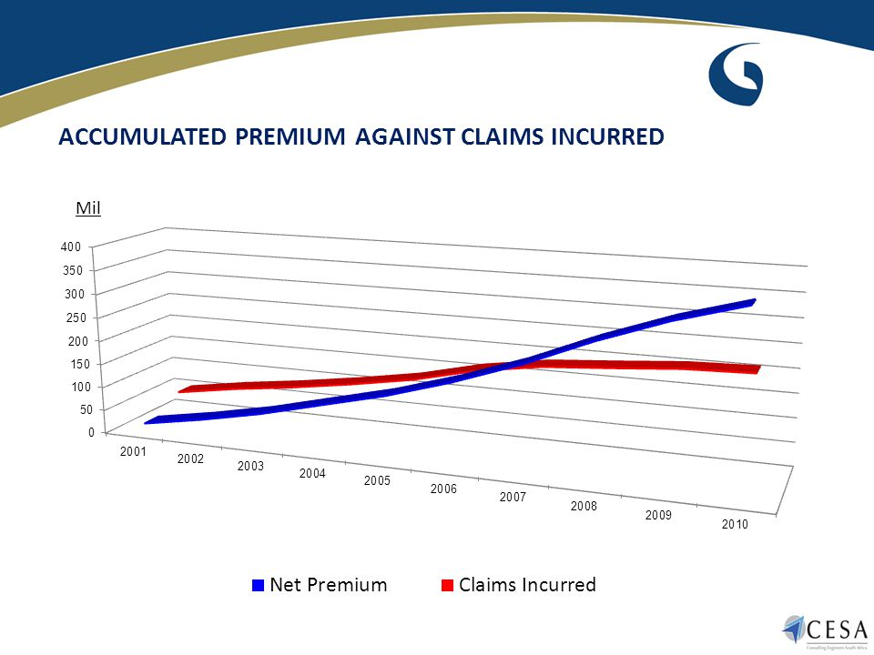 ACCUMULATED PREMIUM AGAINST CLAIMS INCURRED Mil