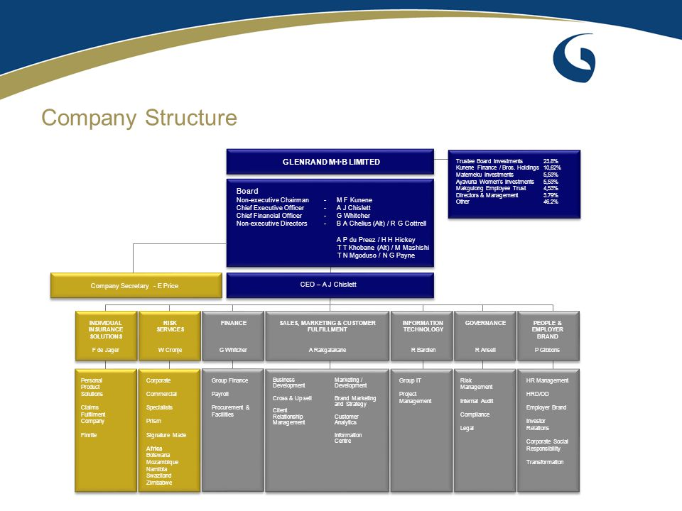 Company Structure GLENRAND M·I·B LIMITED Board Non-executive Chairman - M F Kunene Chief Executive Officer - A J Chislett Chief Financial Officer - G