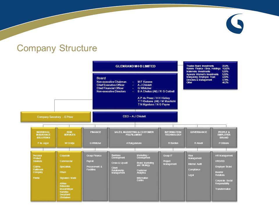 Company Shareholding