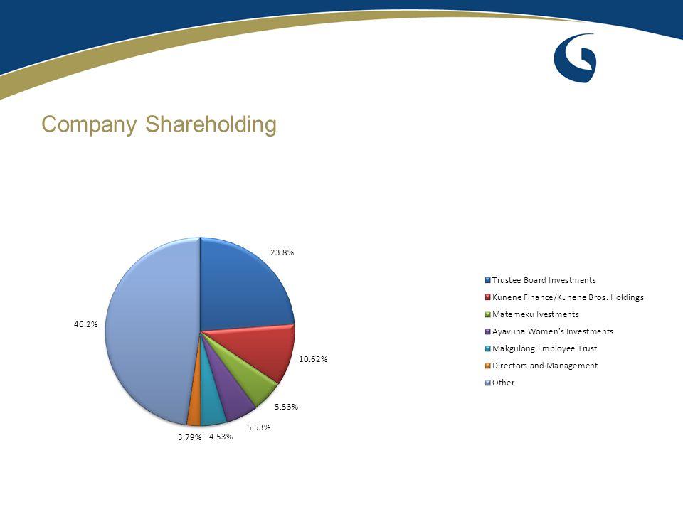 Board of Directors * Independent