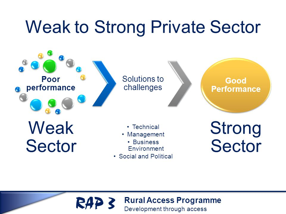 Rural Access Programme Development through access Weak to Strong Private Sector Poor performance Weak Sector Solutions to challenges Technical Management Business Environment Social and Political Good Performance Strong Sector