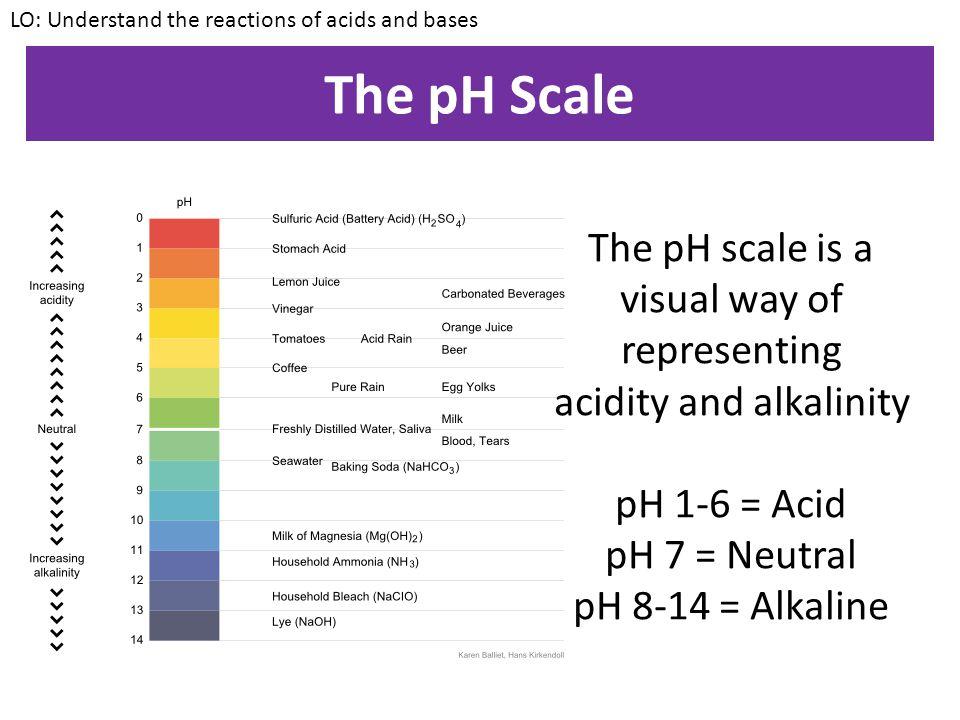 KEYWORDS: Acid, Base, Neutralisation, Salt, Ions, pH Scale KEYWORDS: Acid, Base, Neutralisation, Salt, Ions, pH Scale Understand the reactions of acid