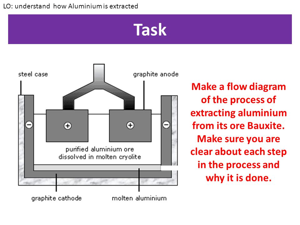 Extracting Aluminium LO: understand how Aluminium is extracted At the positive anode, O 2- ions form Oxygen.