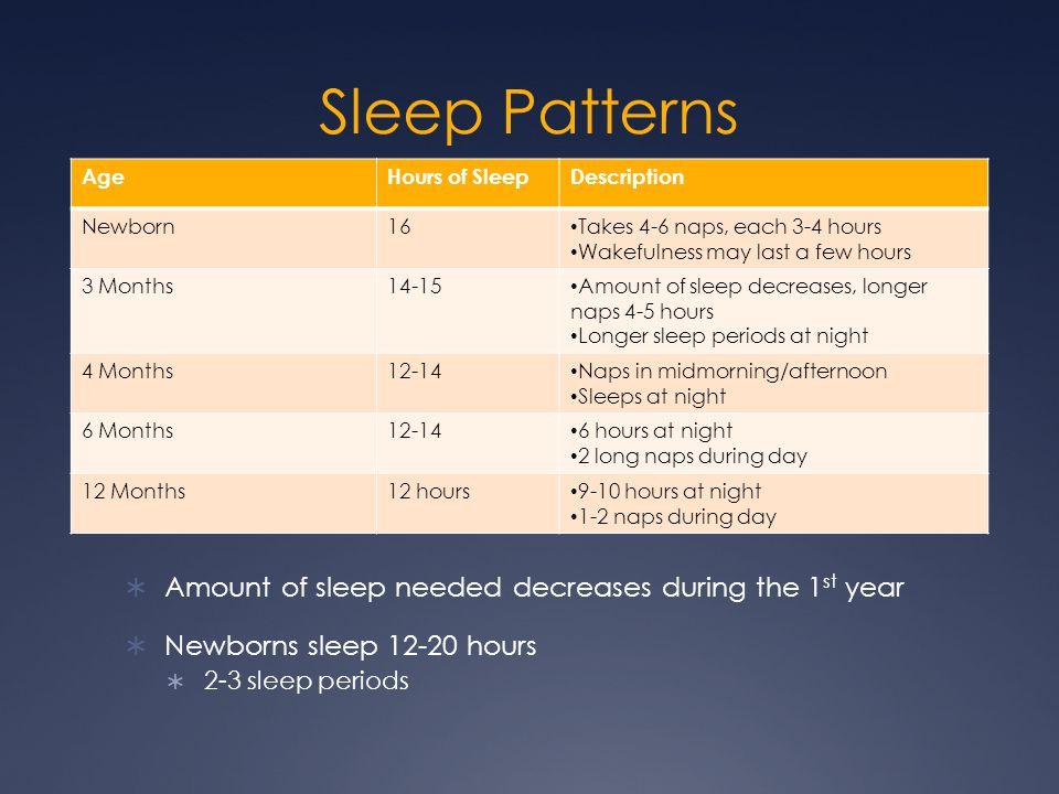 Sleep Patterns  Amount of sleep needed decreases during the 1 st year  Newborns sleep 12-20 hours  2-3 sleep periods AgeHours of SleepDescription N