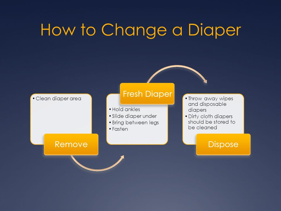 How to Change a Diaper Clean diaper area Remove Hold ankles Slide diaper under Bring between legs Fasten Fresh Diaper Throw away wipes and disposable
