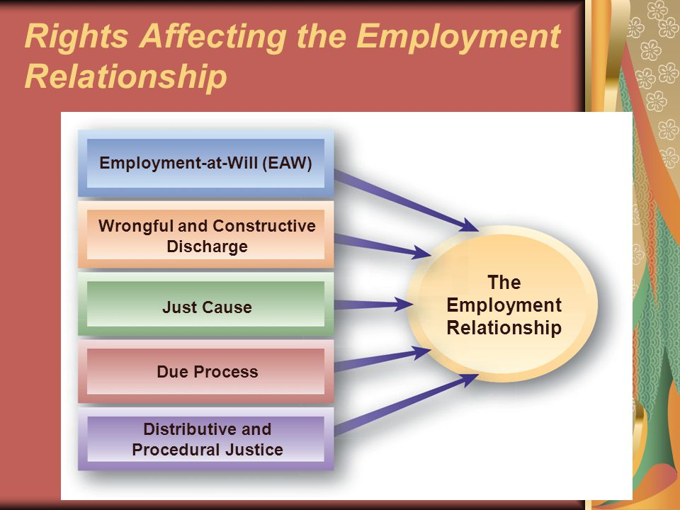 What is Employment-at-Will.Employment-at-will is not a law.