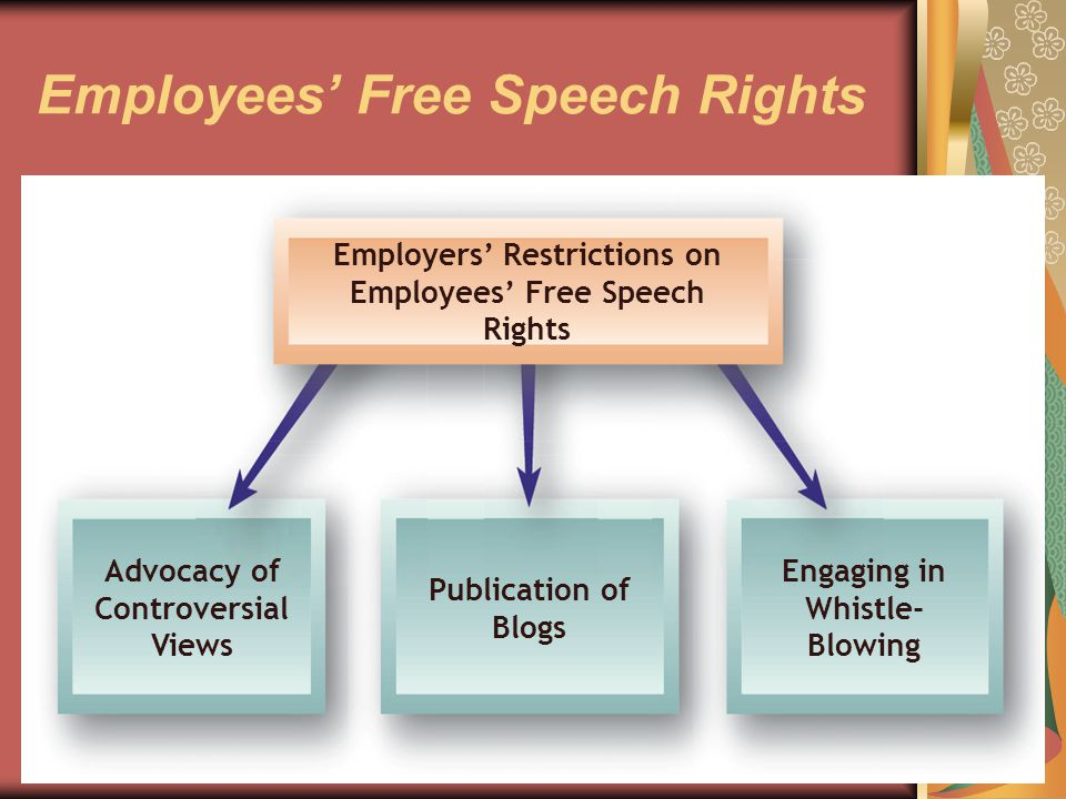34 Employees' Free Speech Rights Employers' Restrictions on Employees' Free Speech Rights Advocacy of Controversial Views Publication of Blogs Engaging in Whistle- Blowing