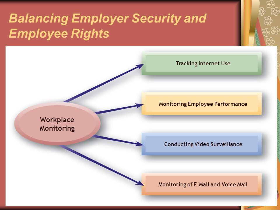 49 Workplace Monitoring Right to Privacy Freedom from unauthorized and unreasonable intrusion into personal affairs.