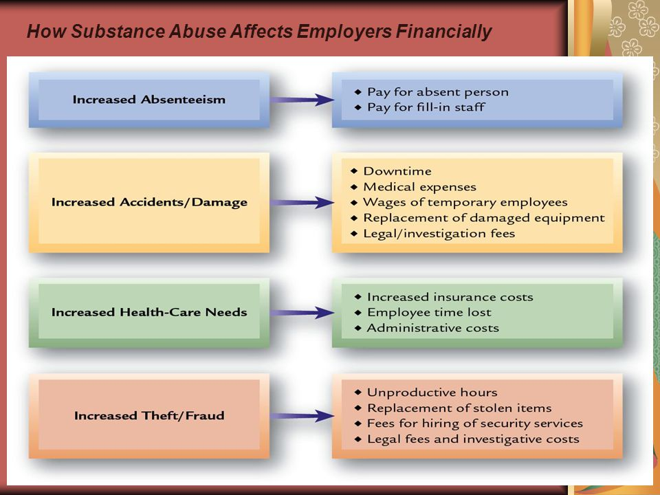 55 How Substance Abuse Affects Employers Financially