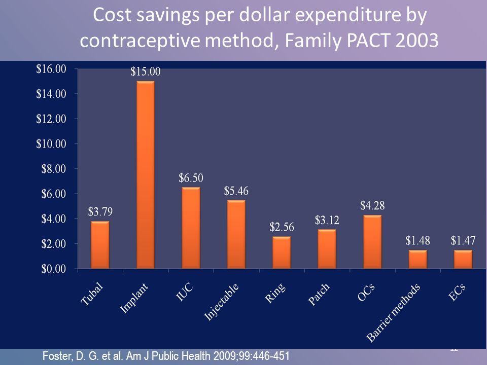 12 Cost savings per dollar expenditure by contraceptive method, Family PACT 2003 Foster, D. G. et al. Am J Public Health 2009;99:446-451