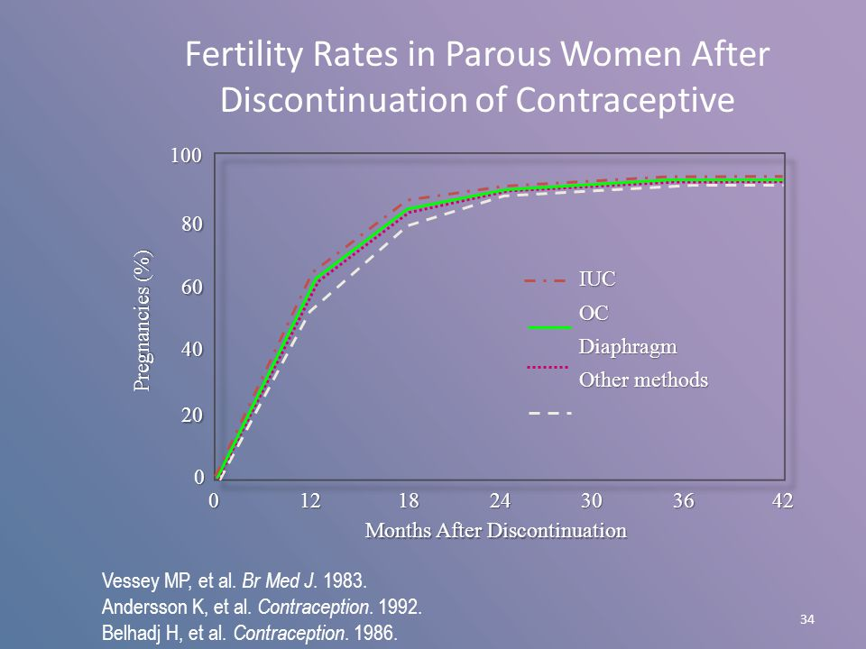 34 Fertility Rates in Parous Women After Discontinuation of Contraceptive Pregnancies (%) Months After Discontinuation 0 20 40 60 801000 121824303642