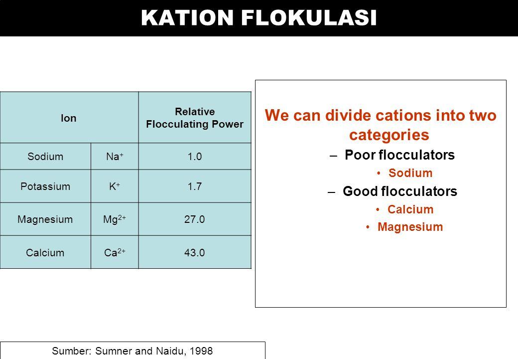 KATION FLOKULASI We can divide cations into two categories –Poor flocculators Sodium –Good flocculators Calcium Magnesium Ion Relative Flocculating Power SodiumNa + 1.0 PotassiumK+K+ 1.7 MagnesiumMg 2+ 27.0 CalciumCa 2+ 43.0 Sumber: Sumner and Naidu, 1998