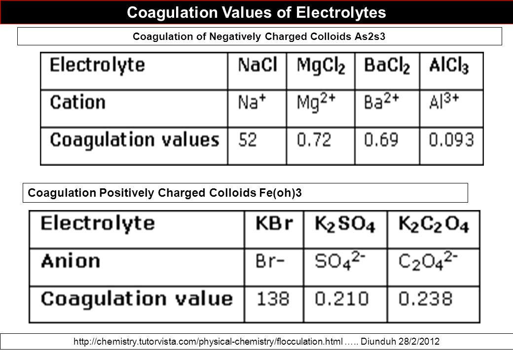 Coagulation Values of Electrolytes http://chemistry.tutorvista.com/physical-chemistry/flocculation.html …..