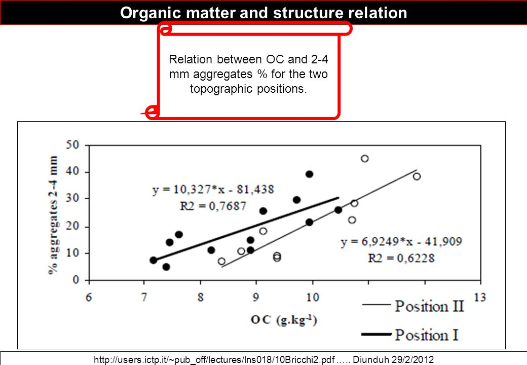 Organic matter and structure relation http://users.ictp.it/~pub_off/lectures/lns018/10Bricchi2.pdf ….. Diunduh 29/2/2012 Relation between OC and 2-4 m