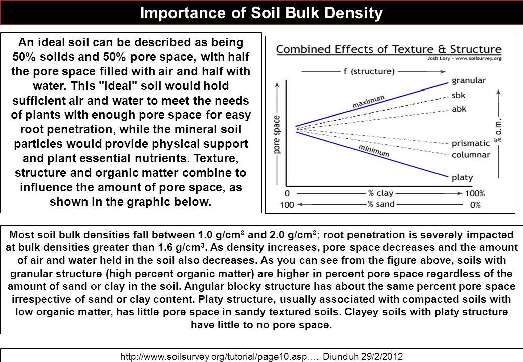 Importance of Soil Bulk Density http://www.soilsurvey.org/tutorial/page10.asp…..