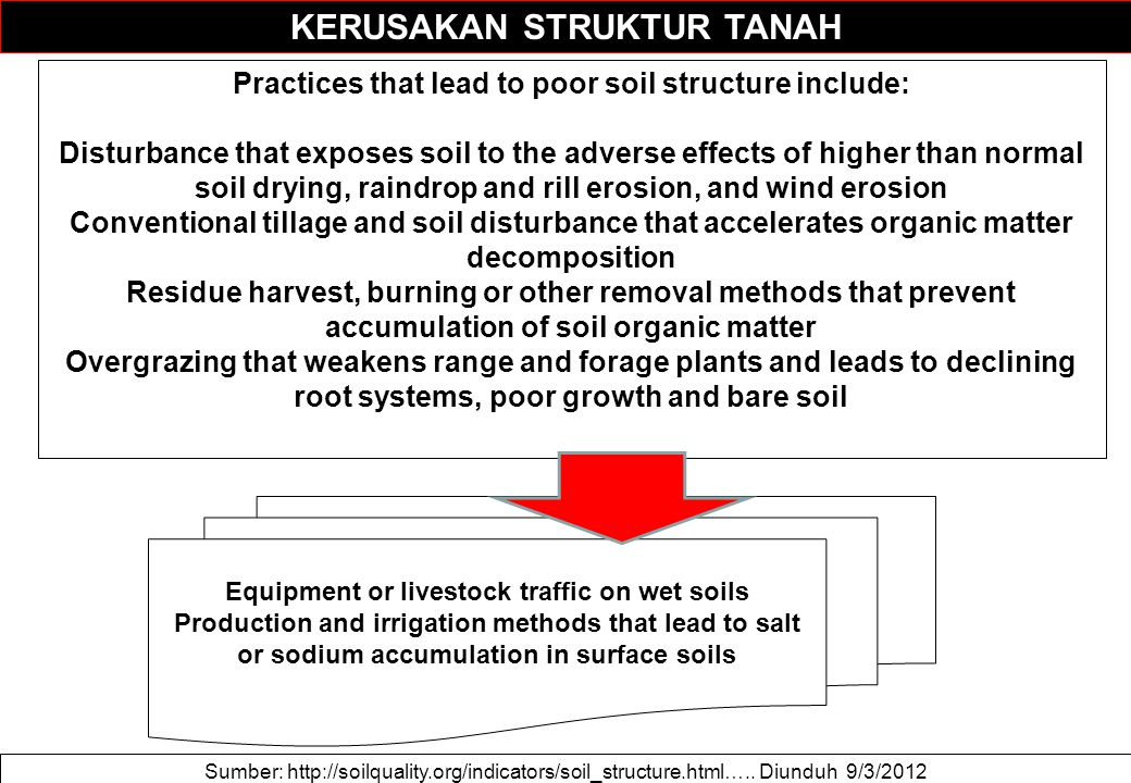KERUSAKAN STRUKTUR TANAH Sumber: http://soilquality.org/indicators/soil_structure.html….. Diunduh 9/3/2012 Practices that lead to poor soil structure