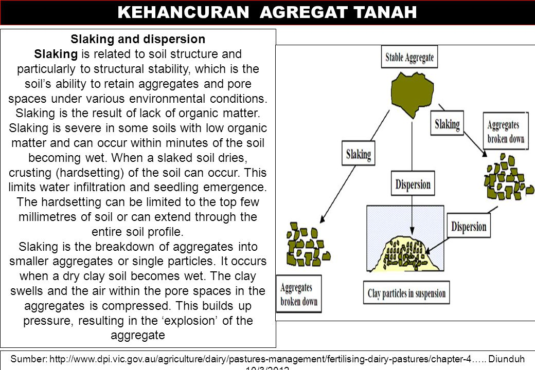 KEHANCURAN AGREGAT TANAH Slaking and dispersion Slaking is related to soil structure and particularly to structural stability, which is the soil's ability to retain aggregates and pore spaces under various environmental conditions.