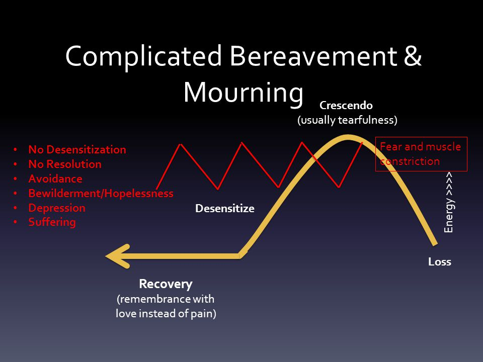 Complicated Bereavement & Mourning Loss Energy >>>> Crescendo (usually tearfulness) Desensitize Recovery (remembrance with love instead of pain) Fear and muscle constriction No Desensitization No Resolution Avoidance Bewilderment/Hopelessness Depression Suffering