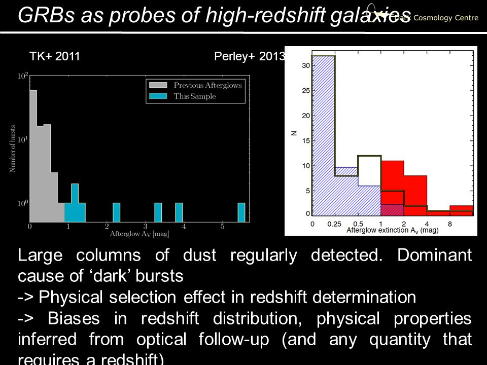 GRBs as probes of high-redshift galaxies TK+ 2011Perley+ 2013 Large columns of dust regularly detected.